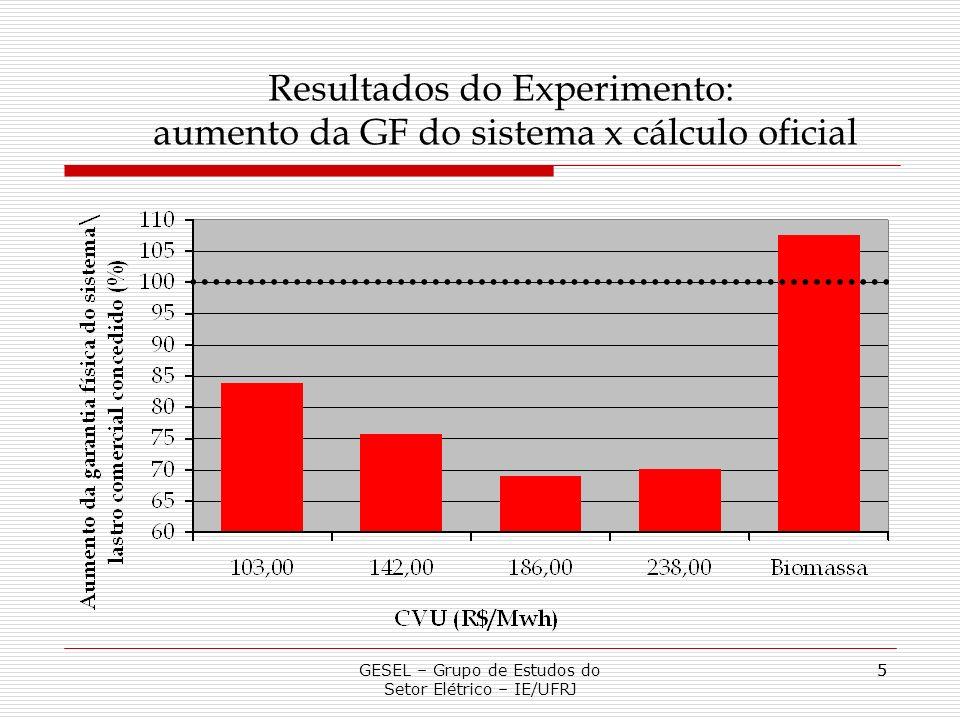 5 GESEL – Grupo de Estudos do Setor Elétrico – IE/UFRJ 5 Resultados do Experimento: aumento da GF do sistema x cálculo oficial