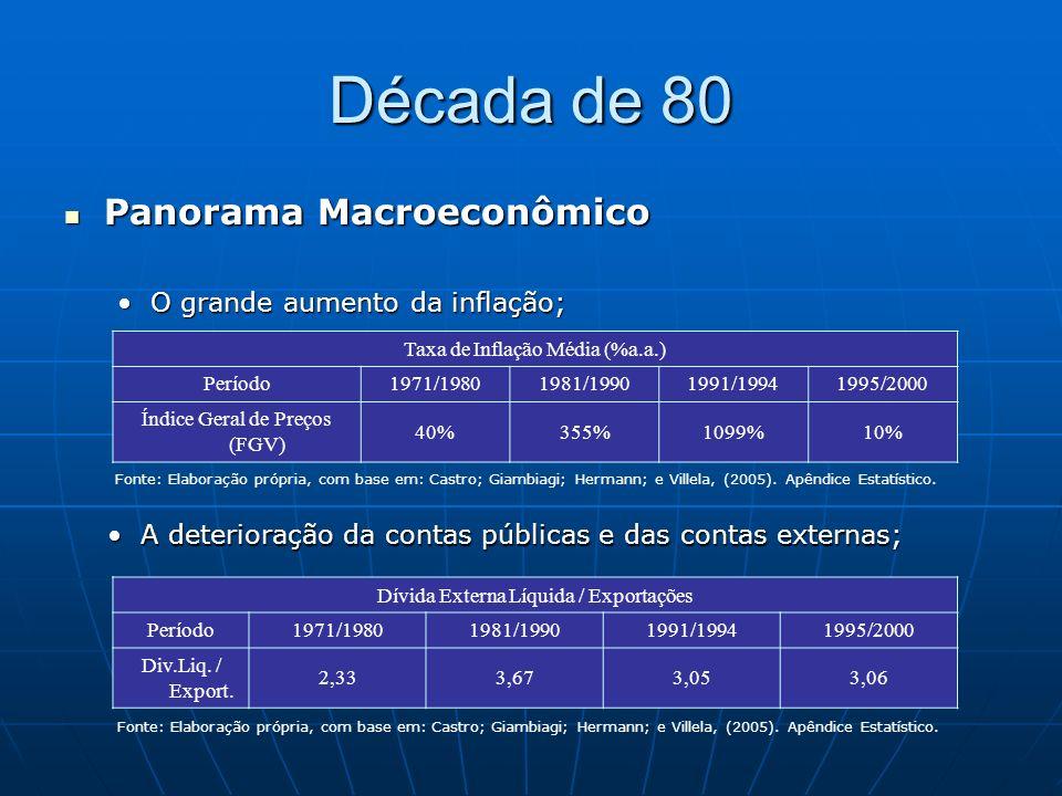 Década de 80 Panorama Macroeconômico Panorama Macroeconômico O aumento das taxas de juros internacionais;O aumento das taxas de juros internacionais; Período Taxas de crescimento médias (% a.a.) BrasilA.LatinaMundo 1951/1960 7,45,14,2 1961/1970 6,25,74,9 1971/1980 8,65,53,8 1981/1990 1,51,03,1 A quase-estagnação econômica.