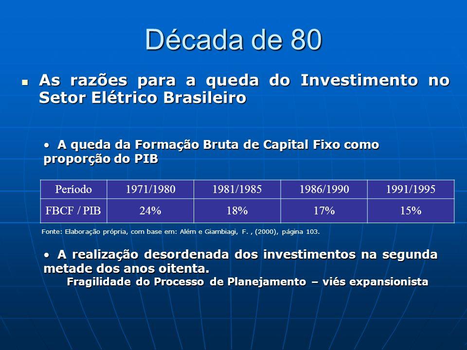 Década de 80 As razões para a queda do Investimento no Setor Elétrico Brasileiro As razões para a queda do Investimento no Setor Elétrico Brasileiro A ampla utilização das estatais como instrumento de política econômica Uso dos recursos do setor de energia elétrica (percentual) 1975198019851989 Investimentos75544025 Serv.