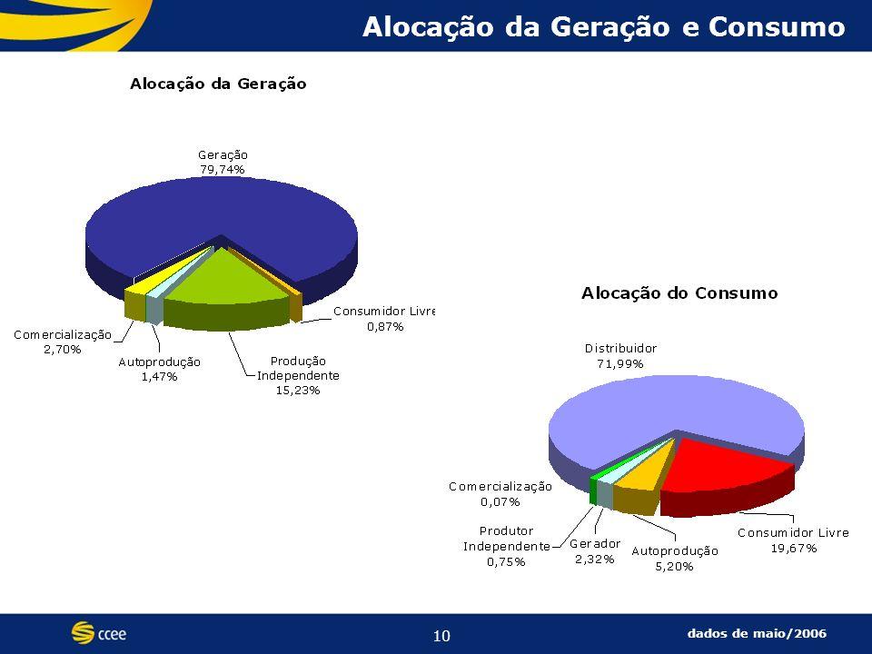 10 Alocação da Geração e Consumo dados de maio/2006