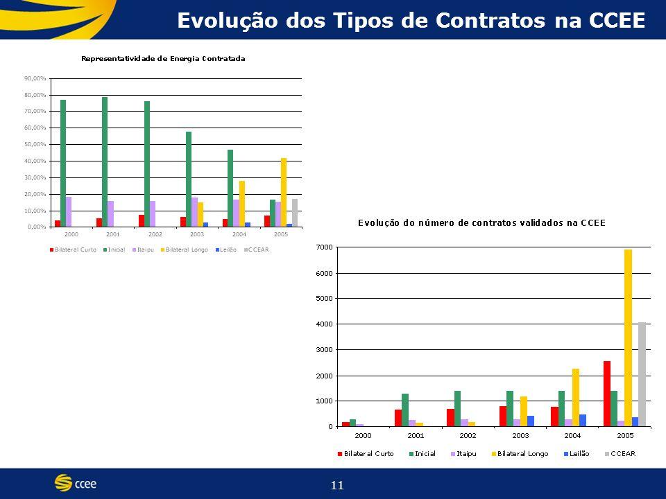 11 Evolução dos Tipos de Contratos na CCEE