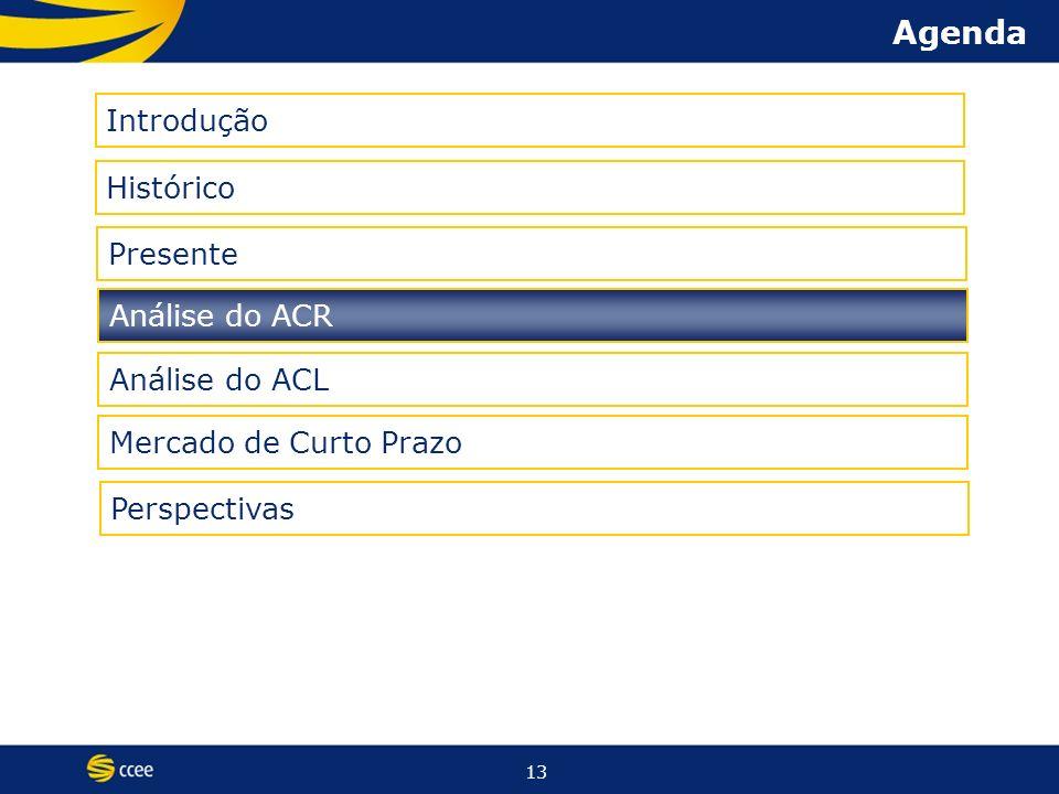 13 Agenda Histórico Presente Introdução Análise do ACR Análise do ACL Mercado de Curto Prazo Perspectivas