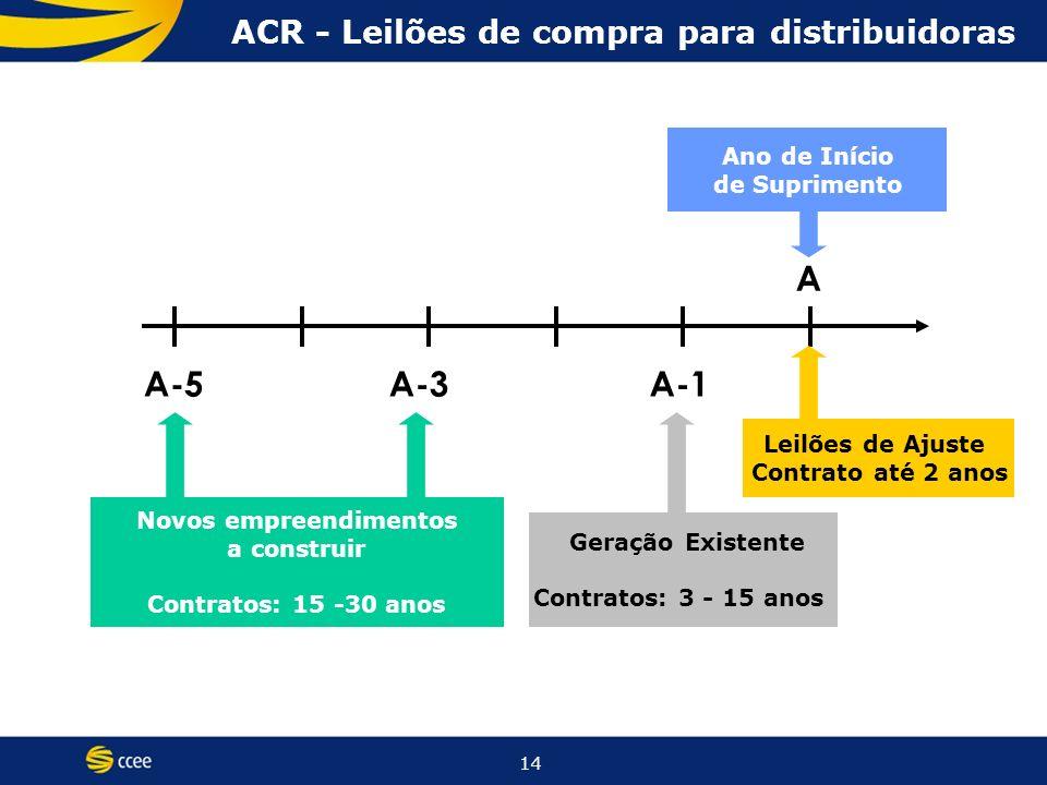 14 A-5A-3A-1 A Geração Existente Contratos: 3 - 15 anos Novos empreendimentos a construir Contratos: 15 -30 anos Leilões de Ajuste Contrato até 2 anos Ano de Início de Suprimento ACR - Leilões de compra para distribuidoras