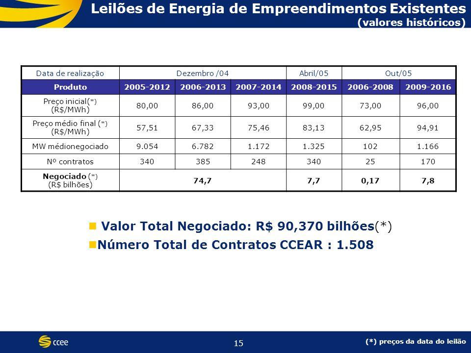 15 Valor Total Negociado: R$ 90,370 bilhões(*) Número Total de Contratos CCEAR : 1.508 Leilões de Energia de Empreendimentos Existentes (valores históricos) (*) preços da data do leilão Data de realizaçãoDezembro /04Abril/05Out/05 Produto2005-20122006-20132007-20142008-20152006-20082009-2016 Preço inicial( *) (R$/MWh) 80,0086,0093,0099,0073,0096,00 Preço médio final ( *) (R$/MWh) 57,5167,3375,4683,1362,9594,91 MW médionegociado9.0546.7821.1721.3251021.166 Nº contratos34038524834025170 Negociado ( *) (R$ bilhões) 74,77,70,177,8