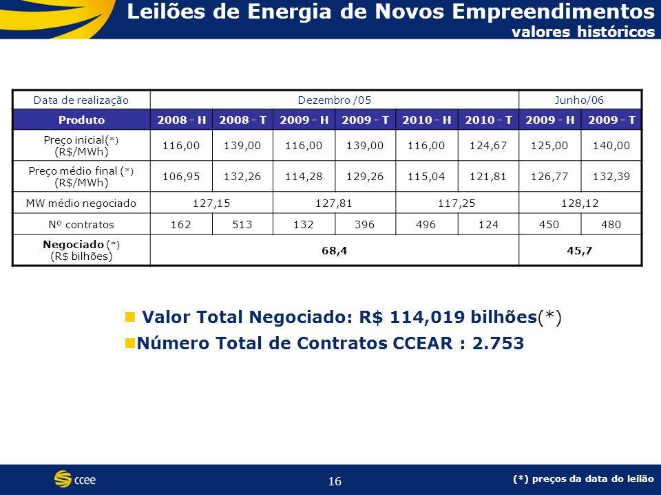 16 Valor Total Negociado: R$ 114,019 bilhões(*) Número Total de Contratos CCEAR : 2.753 Leilões de Energia de Novos Empreendimentos valores históricos Data de realizaçãoDezembro /05Junho/06 Produto2008 - H2008 - T2009 - H2009 - T2010 - H2010 - T2009 - H2009 - T Preço inicial( *) (R$/MWh) 116,00139,00116,00139,00116,00124,67125,00140,00 Preço médio final ( *) (R$/MWh) 106,95132,26114,28129,26115,04121,81126,77132,39 MW médio negociado127,15127,81117,25128,12 Nº contratos162513132396496124450480 Negociado ( *) (R$ bilhões) 68,445,7 (*) preços da data do leilão