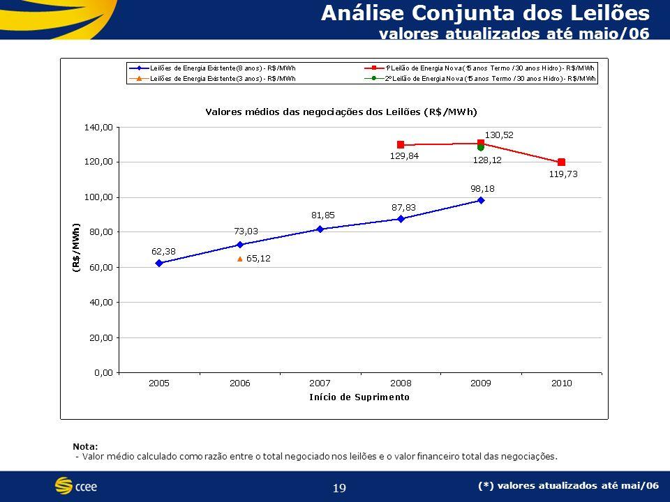 19 Análise Conjunta dos Leilões valores atualizados até maio/06 Nota: - Valor médio calculado como razão entre o total negociado nos leilões e o valor financeiro total das negociações.