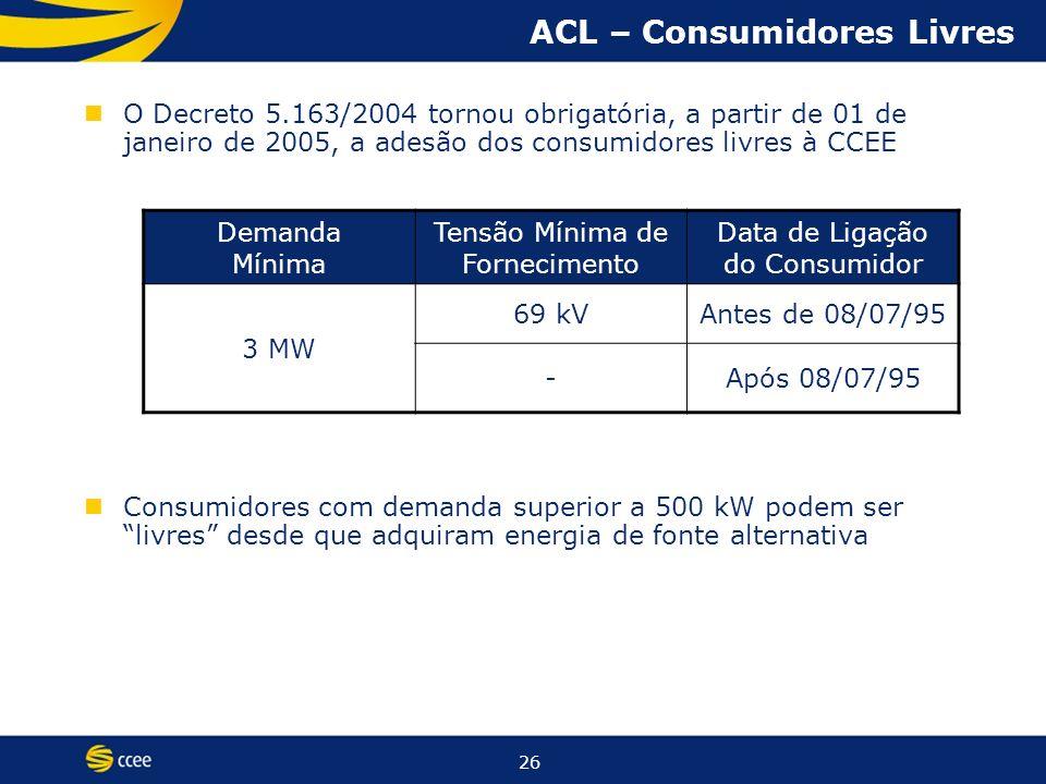 26 O Decreto 5.163/2004 tornou obrigatória, a partir de 01 de janeiro de 2005, a adesão dos consumidores livres à CCEE Consumidores com demanda superior a 500 kW podem ser livres desde que adquiram energia de fonte alternativa ACL – Consumidores Livres Demanda Mínima Tensão Mínima de Fornecimento Data de Ligação do Consumidor 3 MW 69 kVAntes de 08/07/95 -Após 08/07/95