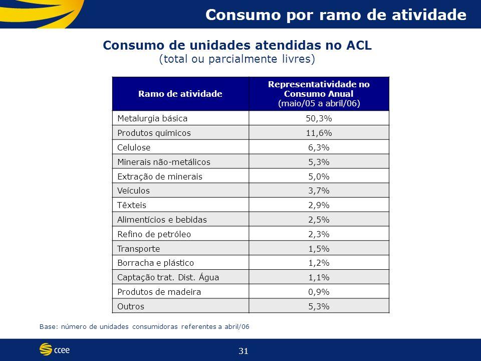 31 Consumo por ramo de atividade Ramo de atividade Representatividade no Consumo Anual (maio/05 a abril/06) Metalurgia básica50,3% Produtos químicos11,6% Celulose6,3% Minerais não-metálicos5,3% Extração de minerais5,0% Veículos3,7% Têxteis2,9% Alimentícios e bebidas2,5% Refino de petróleo2,3% Transporte1,5% Borracha e plástico1,2% Captação trat.