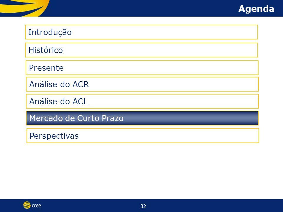 32 Agenda Histórico Presente Introdução Análise do ACR Análise do ACL Mercado de Curto Prazo Perspectivas