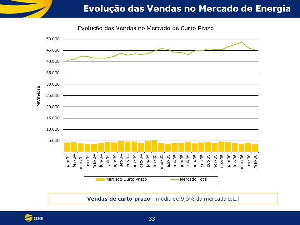 33 Evolução das Vendas no Mercado de Energia Vendas de curto prazo - média de 9,5% do mercado total