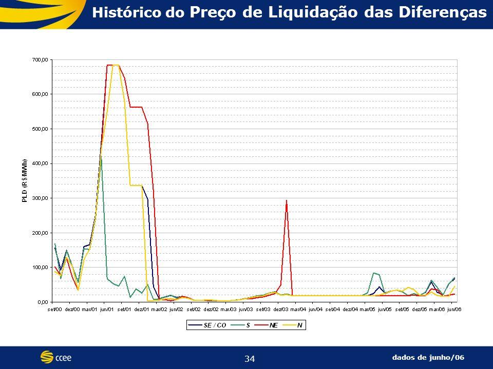 34 Histórico do Preço de Liquidação das Diferenças dados de junho/06