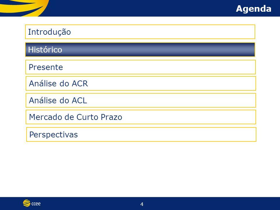 4 Agenda Histórico Presente Introdução Análise do ACR Análise do ACL Mercado de Curto Prazo Perspectivas
