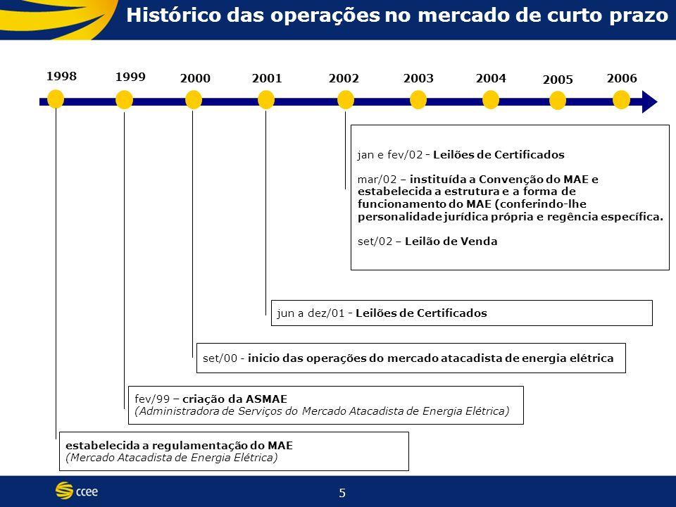 36 Agenda Histórico Presente Introdução Análise do ACR Análise do ACL Mercado de Curto Prazo Perspectivas