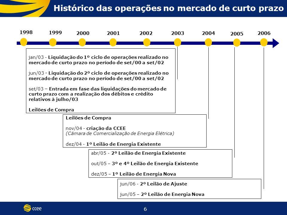 7 Modelo Antigo (até 1995) Modelo de Livre Mercado (1995 a 2003) Modelo Atual (2004) Financiamento através de recursos públicosFinanciamento através de recursos públicos (BNDES) e privados Empresas verticalizadas Empresas divididas por atividade: geração, transmissão, distribuição e comercialização Empresas predominantemente EstataisAbertura e ênfase na privatização das EmpresasConvivência entre Empresas Estatais e Privadas Monopólios – Competição inexistenteCompetição na geração e comercialização Consumidores CativosConsumidores Livres e Cativos Tarifas reguladas em todos os segmentosPreços livremente negociados na geração e comercialização No ambiente livre: Preços livremente negociados na geração e comercialização.