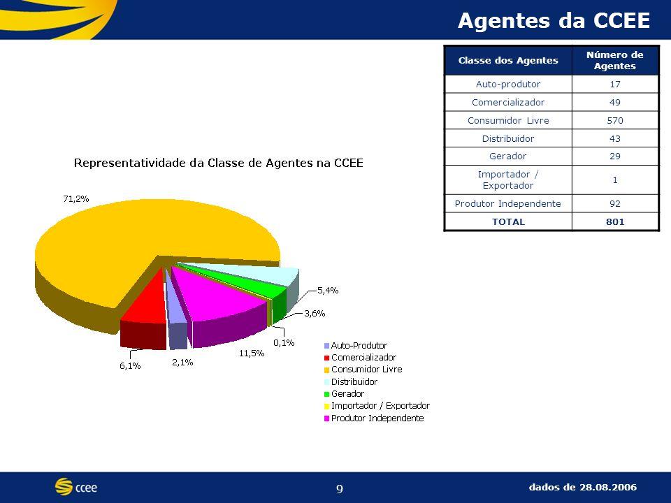 9 Agentes da CCEE Classe dos Agentes Número de Agentes Auto-produtor17 Comercializador49 Consumidor Livre570 Distribuidor43 Gerador29 Importador / Exportador 1 Produtor Independente92 TOTAL801 dados de 28.08.2006