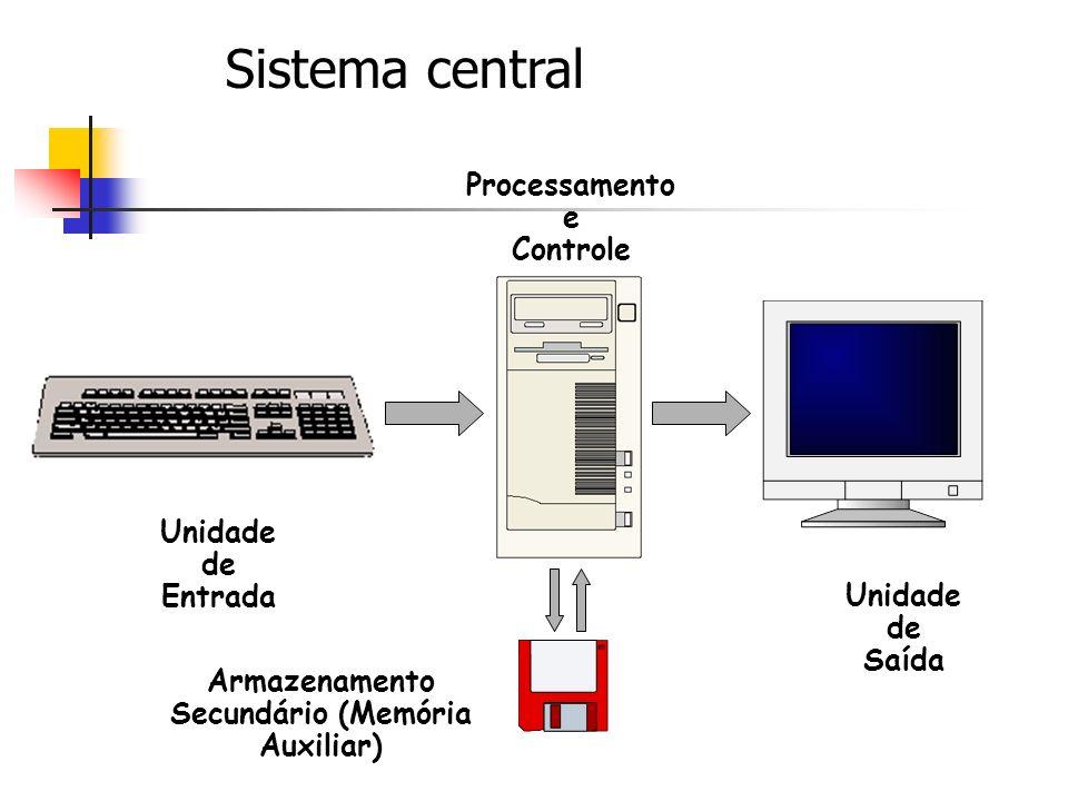 Unidade de Entrada Processamento e Controle Unidade de Saída Armazenamento Secundário (Memória Auxiliar) Sistema central
