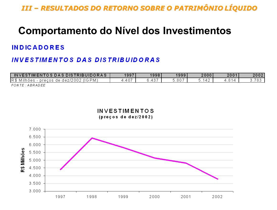 III – RESULTADOS DO RETORNO SOBRE O PATRIMÔNIO LÍQUIDO Comportamento do Nível dos Investimentos
