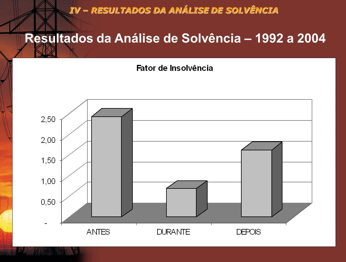 IV – RESULTADOS DA ANÁLISE DE SOLVÊNCIA Resultados da Análise de Solvência – 1992 a 2004