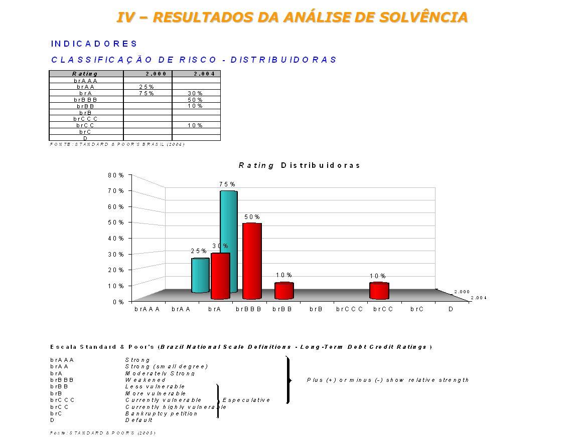 IV – RESULTADOS DA ANÁLISE DE SOLVÊNCIA