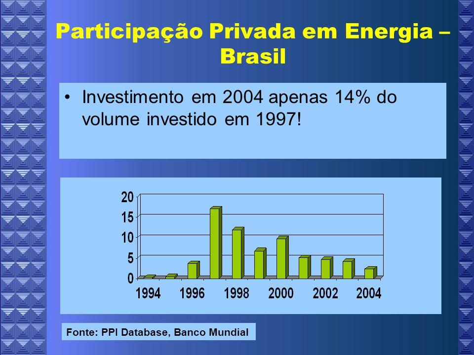 Participação Privada em Energia – Brasil Investimento em 2004 apenas 14% do volume investido em 1997.