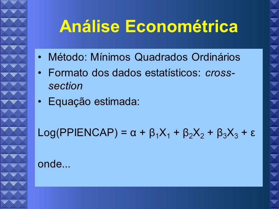 Análise Econométrica Método: Mínimos Quadrados Ordinários Formato dos dados estatísticos: cross- section Equação estimada: Log(PPIENCAP) = α + β 1 X 1 + β 2 X 2 + β 3 X 3 + ε onde...