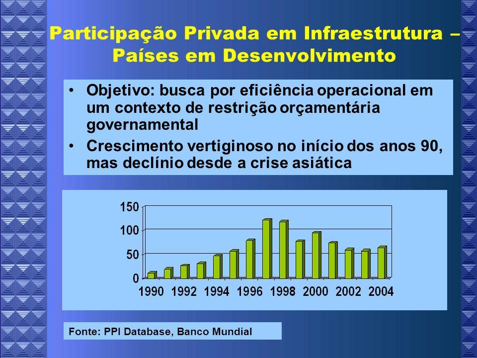Participação Privada em Infraestrutura – Países em Desenvolvimento Sudeste Asiático 1990 – 2004 PPI - Total PPI - Energia Projetos Iniciados 789359 Projetos Cancelados 52*10** Investimento em 2004 representou a metade do realizado em 1997 –Energia: Investimento em 2004 foi apenas 23% do realizado em 1997.