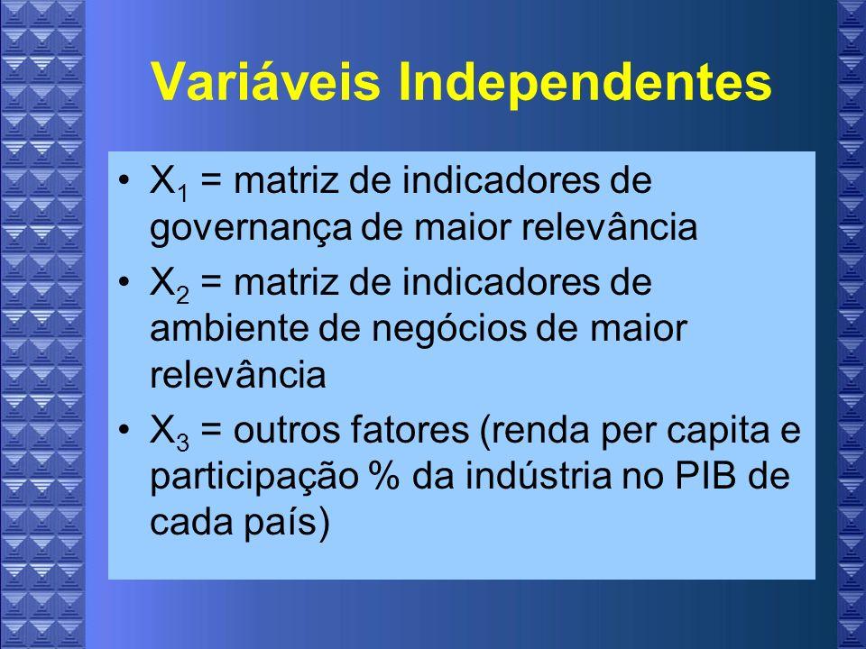 Variáveis Independentes X 1 = matriz de indicadores de governança de maior relevância X 2 = matriz de indicadores de ambiente de negócios de maior relevância X 3 = outros fatores (renda per capita e participação % da indústria no PIB de cada país)