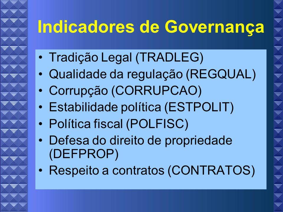 Indicadores de Governança Tradição Legal (TRADLEG) Qualidade da regulação (REGQUAL) Corrupção (CORRUPCAO) Estabilidade política (ESTPOLIT) Política fiscal (POLFISC) Defesa do direito de propriedade (DEFPROP) Respeito a contratos (CONTRATOS)
