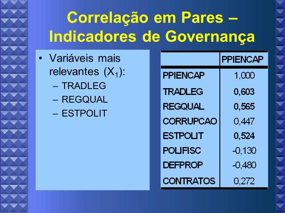 Correlação em Pares – Indicadores de Governança Variáveis mais relevantes (X 1 ): –TRADLEG –REGQUAL –ESTPOLIT