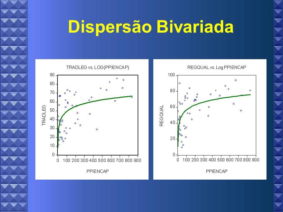 Dispersão Bivariada