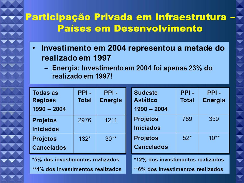 Participação Privada em Infraestrutura – Países em Desenvolvimento Notas sobre os dados estatísticos: –Investimento em projetos com participação do setor privado e não investimento privado de infraestrutura –Valores expressos em termos reais: ano base – 2004 –Consulta em 18/08/2006