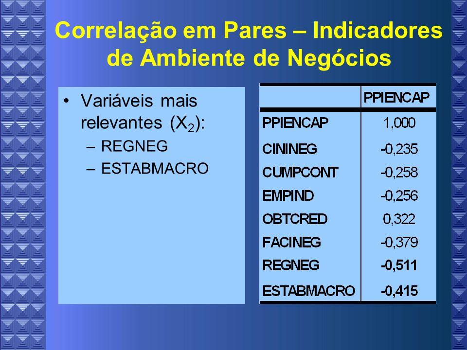 Correlação em Pares – Indicadores de Ambiente de Negócios Variáveis mais relevantes (X 2 ): –REGNEG –ESTABMACRO