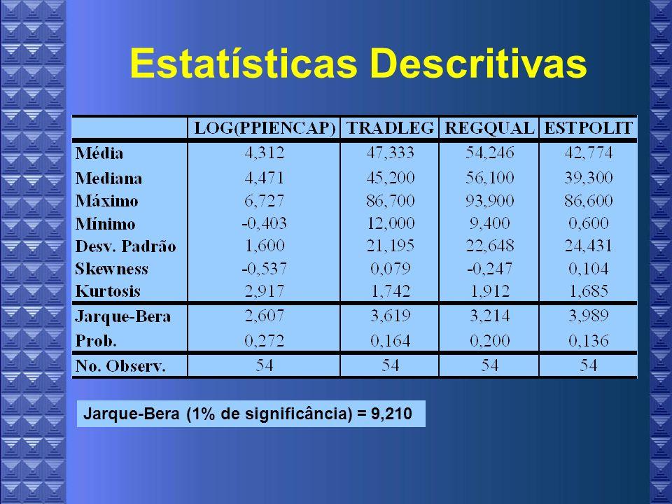 Estatísticas Descritivas Jarque-Bera (1% de significância) = 9,210