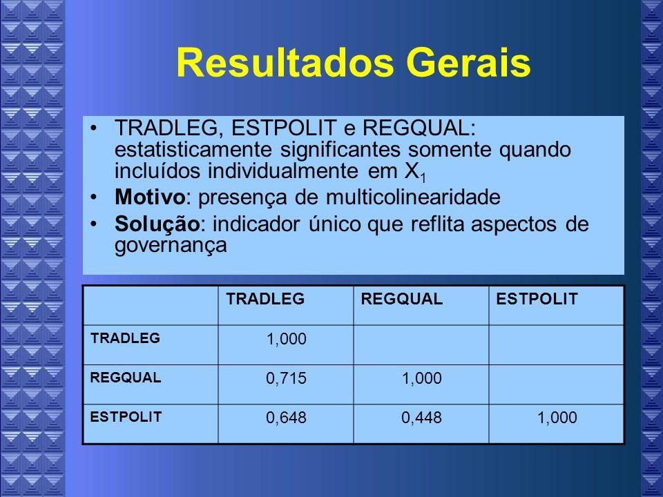 Resultados Gerais TRADLEG, ESTPOLIT e REGQUAL: estatisticamente significantes somente quando incluídos individualmente em X 1 Motivo: presença de multicolinearidade Solução: indicador único que reflita aspectos de governança TRADLEGREGQUALESTPOLIT TRADLEG 1,000 REGQUAL 0,7151,000 ESTPOLIT 0,6480,4481,000