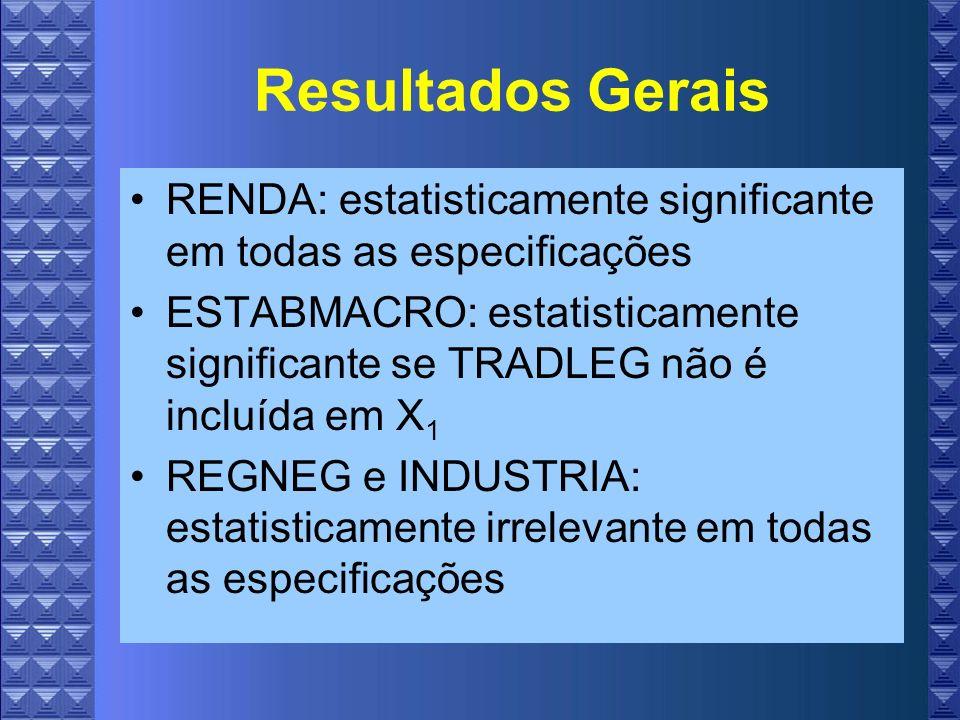 Resultados Gerais RENDA: estatisticamente significante em todas as especificações ESTABMACRO: estatisticamente significante se TRADLEG não é incluída em X 1 REGNEG e INDUSTRIA: estatisticamente irrelevante em todas as especificações