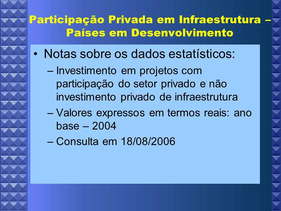 Participação Privada em Infraestrutura – Países em Desenvolvimento Fonte: PPI Database, Banco Mundial