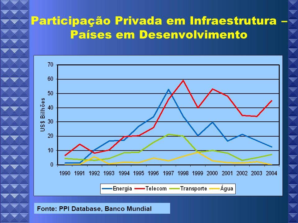 Resultados Gerais Indicador de governança: estatisticamente e economicamente relevante Importância da demanda em potencial por energia Estabilidade macroeconômica