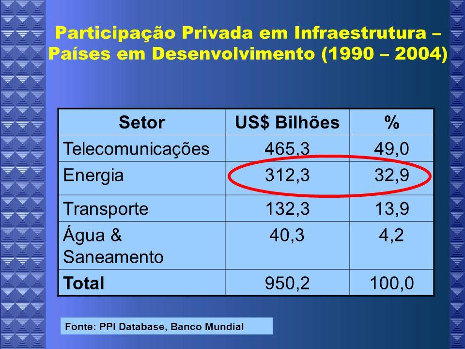 Participação Privada em Infraestrutura – Países em Desenvolvimento (1990 – 2004) SetorUS$ Bilhões% Telecomunicações465,349,0 Energia312,332,9 Transporte132,313,9 Água & Saneamento 40,34,2 Total950,2100,0 Fonte: PPI Database, Banco Mundial
