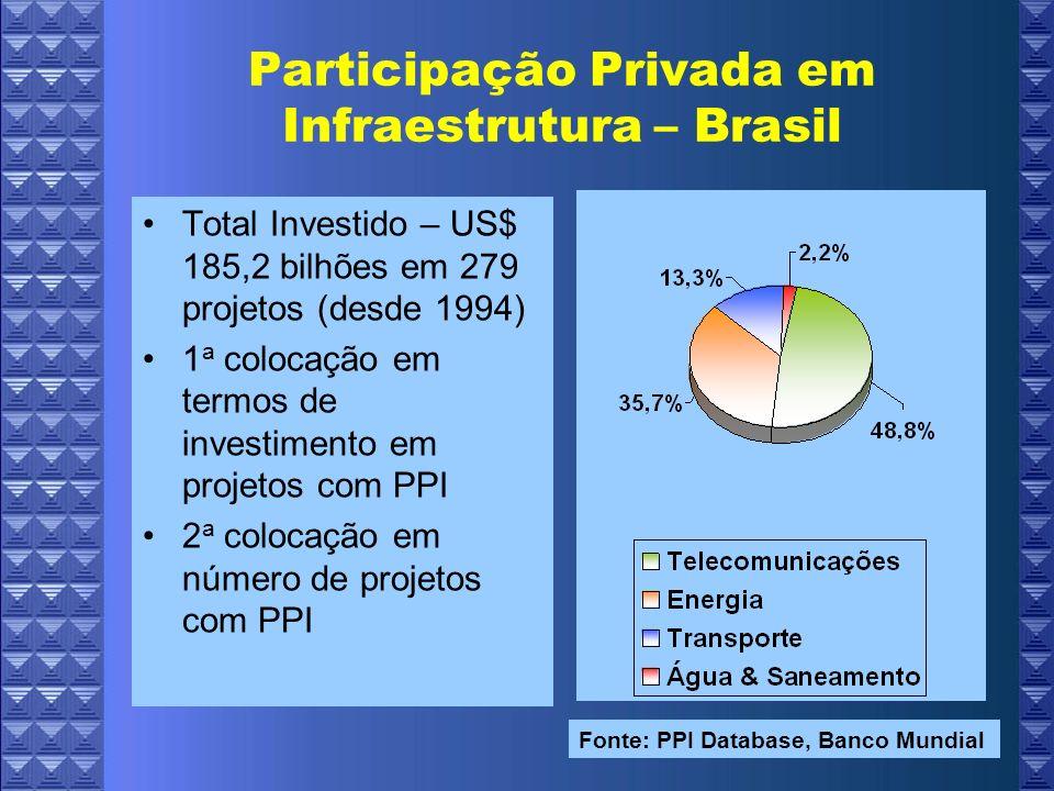 Participação Privada em Infraestrutura – Brasil Total Investido – US$ 185,2 bilhões em 279 projetos (desde 1994) 1 a colocação em termos de investimento em projetos com PPI 2 a colocação em número de projetos com PPI Fonte: PPI Database, Banco Mundial