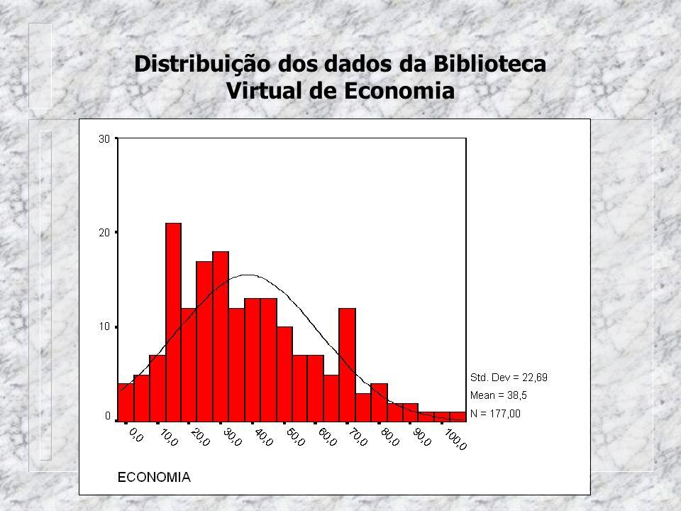 Distribuição dos dados da Biblioteca Virtual de Economia