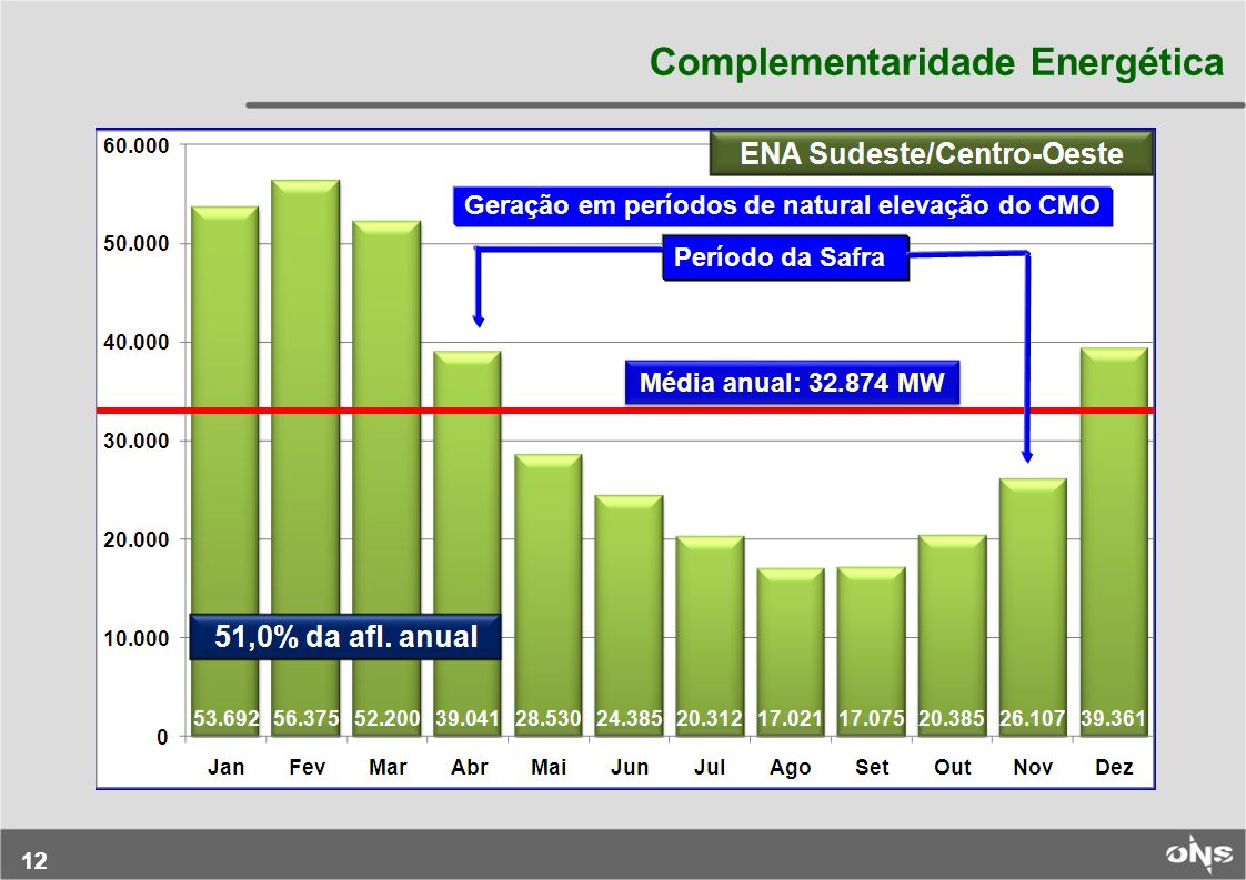 12 Média anual: 32.874 MW Complementaridade Energética Período da Safra Geração em períodos de natural elevação do CMO