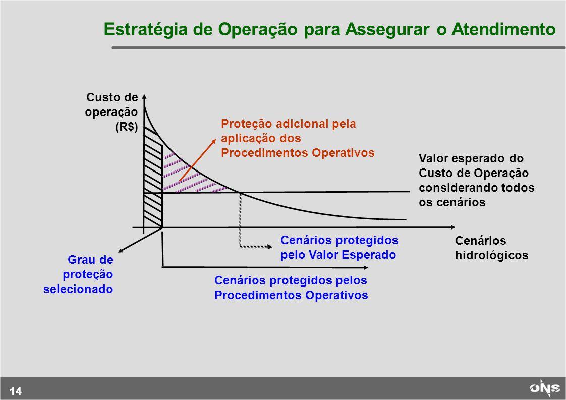 14 Estratégia de Operação para Assegurar o Atendimento Custo de operação (R$) Grau de proteção selecionado Proteção adicional pela aplicação dos Proce