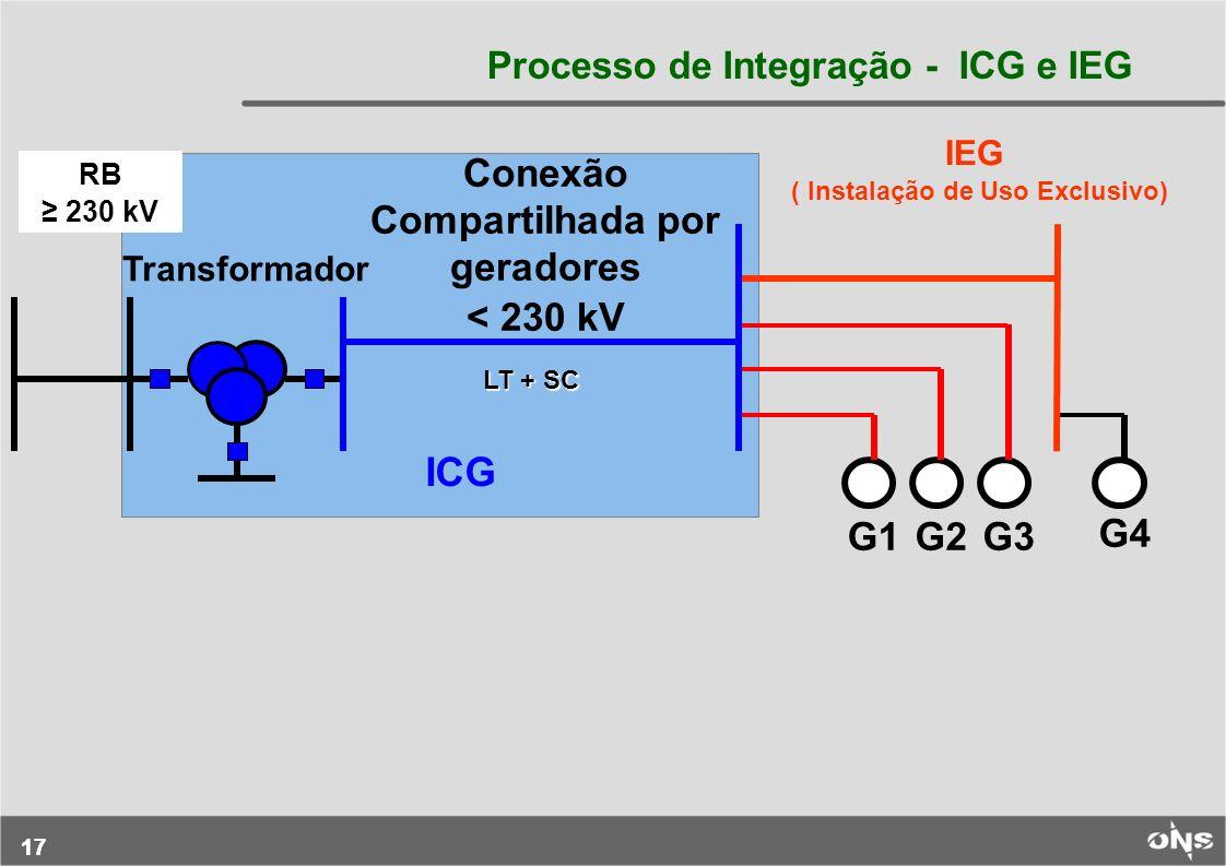 17 Conexão Compartilhada por geradores < 230 kV RB 230 kV G4 G1 IEG ( Instalação de Uso Exclusivo) Transformador G2G3 ICG LT + SC Processo de Integraç