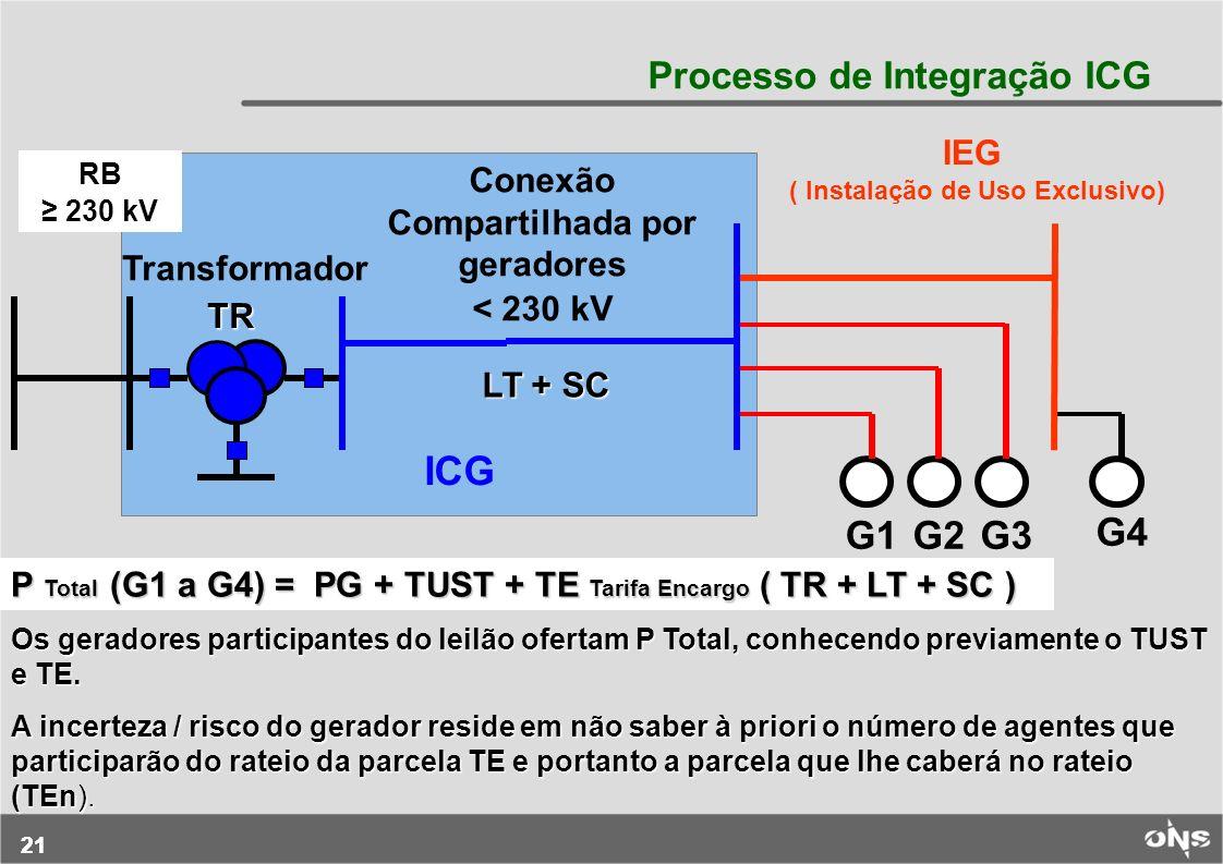 21 Conexão Compartilhada por geradores < 230 kV RB 230 kV G4 G1 IEG ( Instalação de Uso Exclusivo) Transformador G2G3 ICG P Total (G1 a G4) = PG + TUS