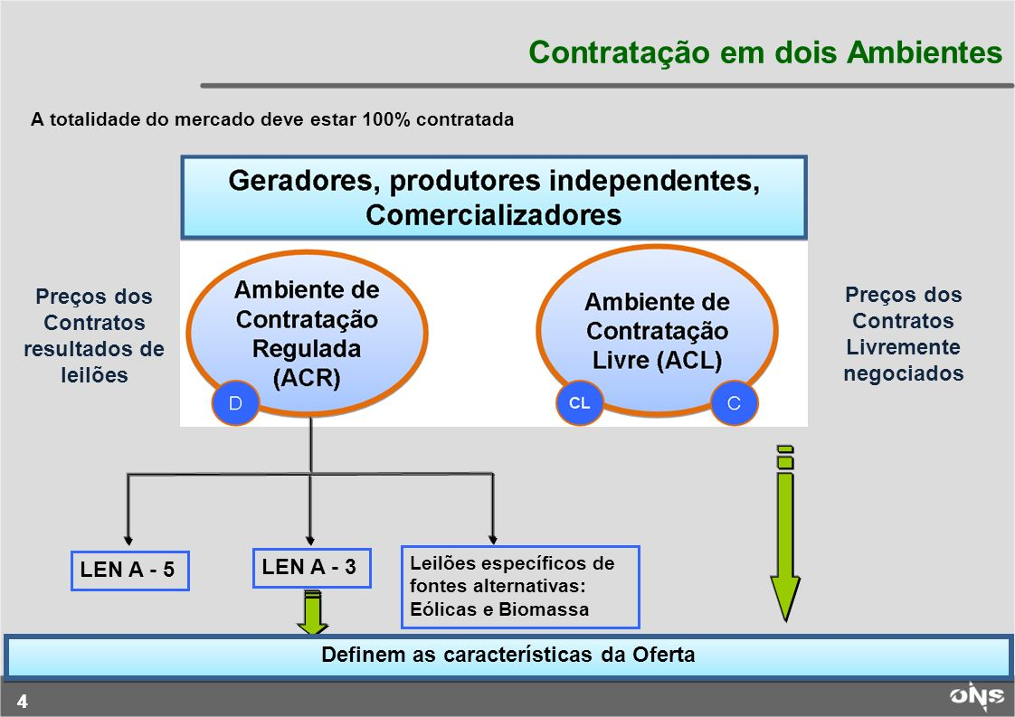 44 Contratação em dois Ambientes Preços dos Contratos resultados de leilões Preços dos Contratos Livremente negociados A totalidade do mercado deve es