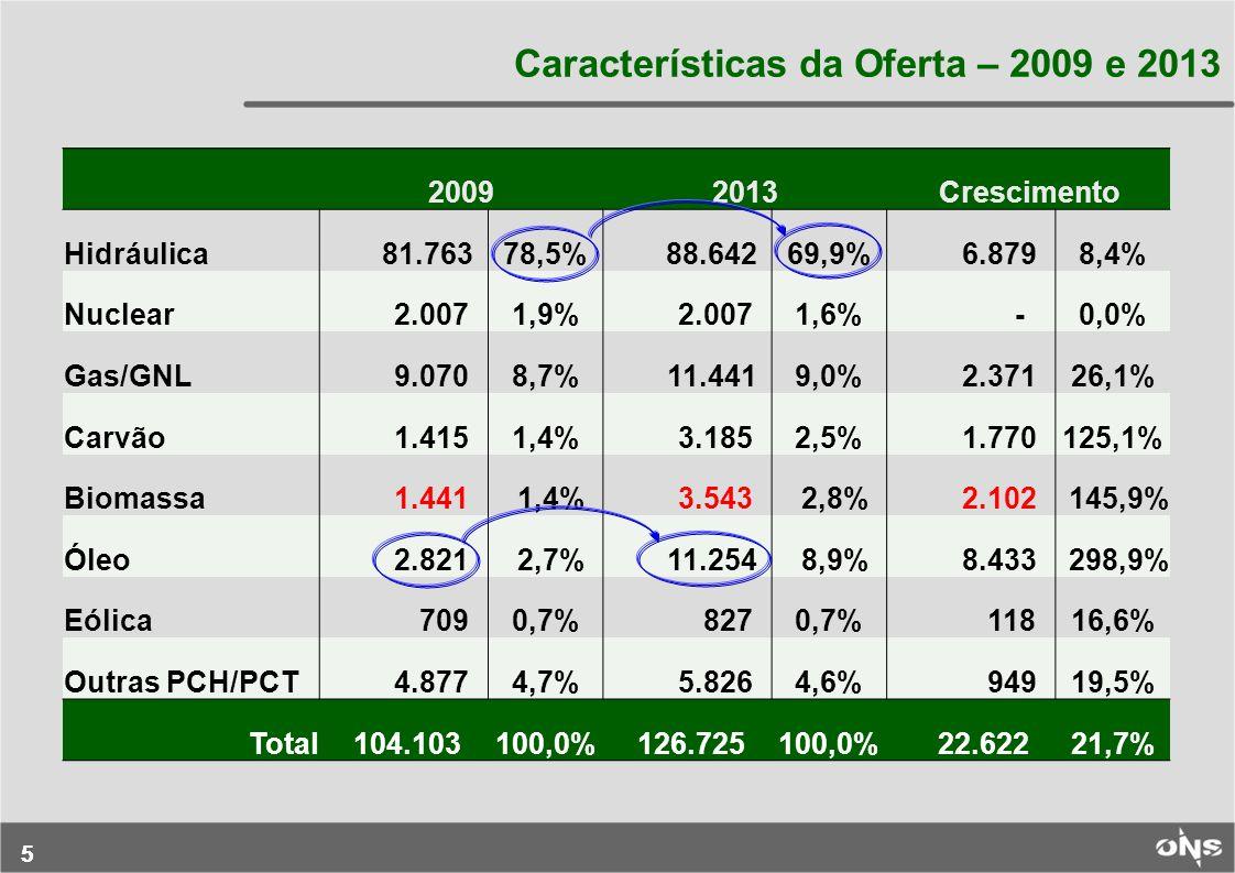 55 Características da Oferta – 2009 e 2013 20092013Crescimento Hidráulica 81.76378,5% 88.64269,9% 6.8798,4% Nuclear 2.0071,9% 2.0071,6% -0,0% Gas/GNL