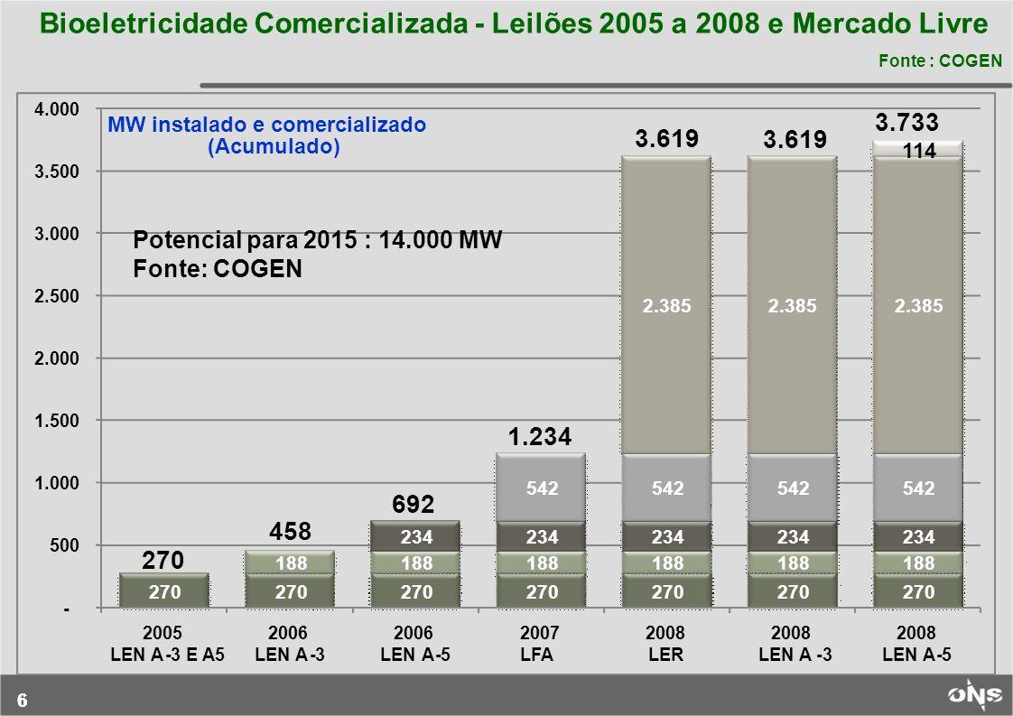 66 Bioeletricidade Comercializada - Leilões 2005 a 2008 e Mercado Livre Fonte : COGEN 270 188 234 542 2.385 114 - 500 1.000 1.500 2.000 2.500 3.000 3.