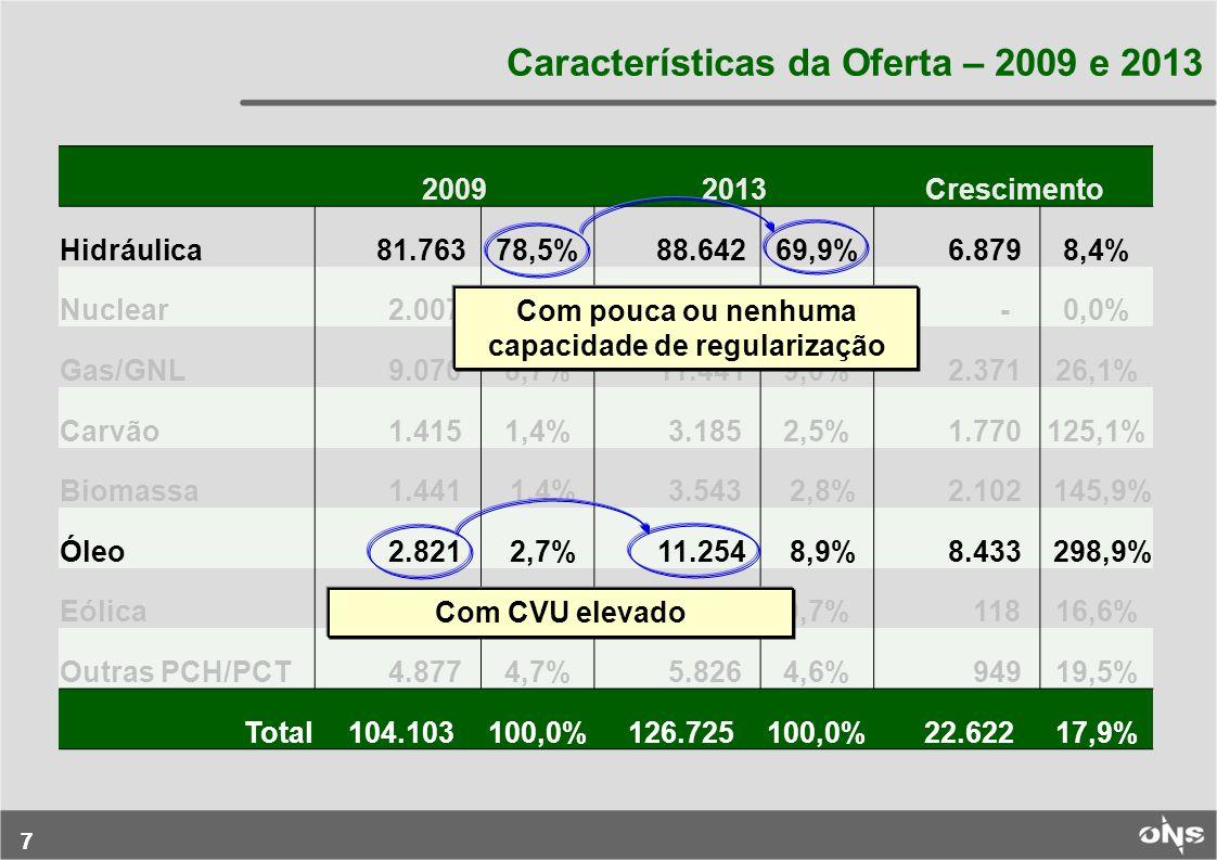 77 Características da Oferta – 2009 e 2013 20092013Crescimento Hidráulica 81.76378,5% 88.64269,9% 6.8798,4% Nuclear 2.0071,9% 2.0071,6% -0,0% Gas/GNL