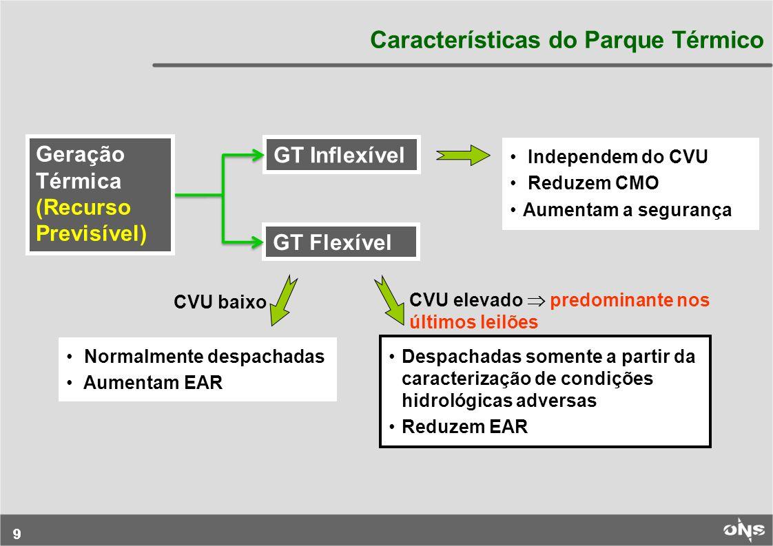 99 Características do Parque Térmico Geração Térmica (Recurso Previsível) GT Inflexível GT Flexível Independem do CVU Reduzem CMO Aumentam a segurança