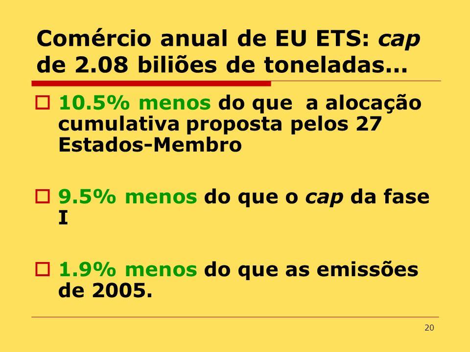 20 Comércio anual de EU ETS: cap de 2.08 biliões de toneladas... 10.5% menos do que a alocação cumulativa proposta pelos 27 Estados-Membro 9.5% menos